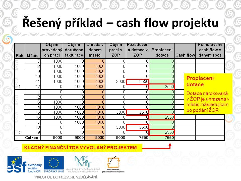 Řešený příklad – cash flow projektu Proplacení dotace Dotace nárokovaná v ŽOP je uhrazena v měsíci následujícím po podání ŽOP. KLADNÝ FINANČNÍ TOK VYV