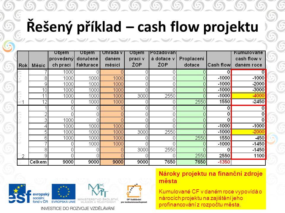 Řešený příklad – cash flow projektu Nároky projektu na finanční zdroje města Kumulované CF v daném roce vypovídá o nárocích projektu na zajištění jeho