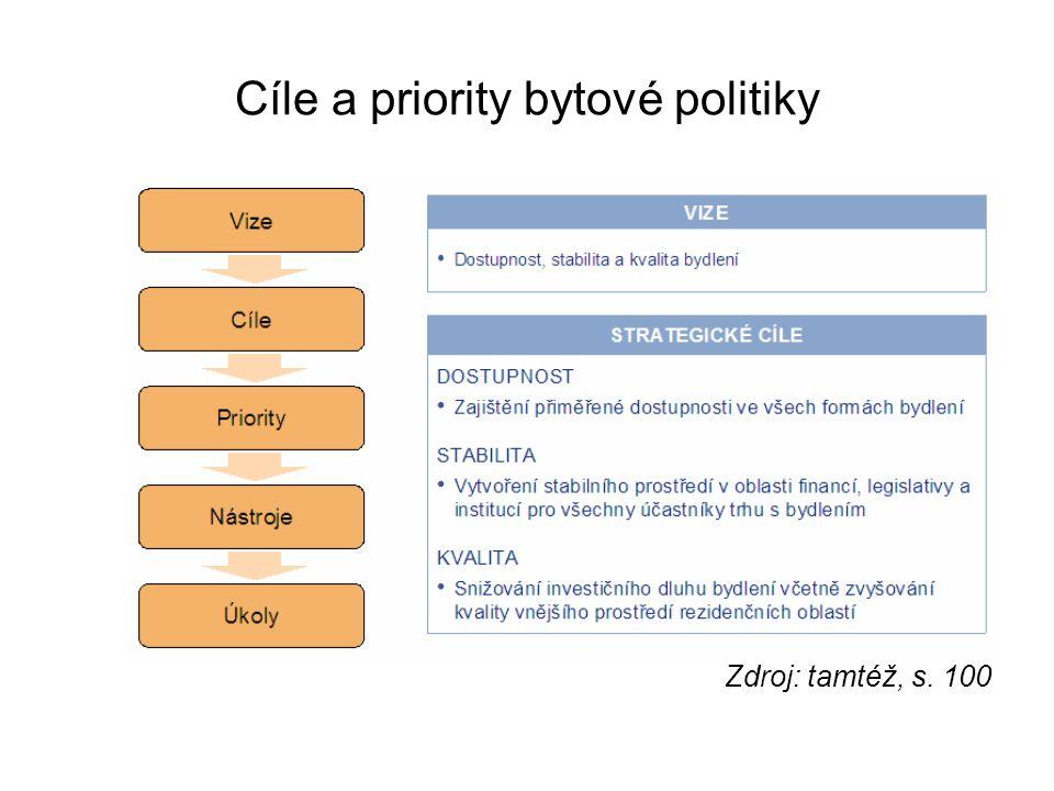 Cíle a priority bytové politiky Zdroj: tamtéž, s. 100