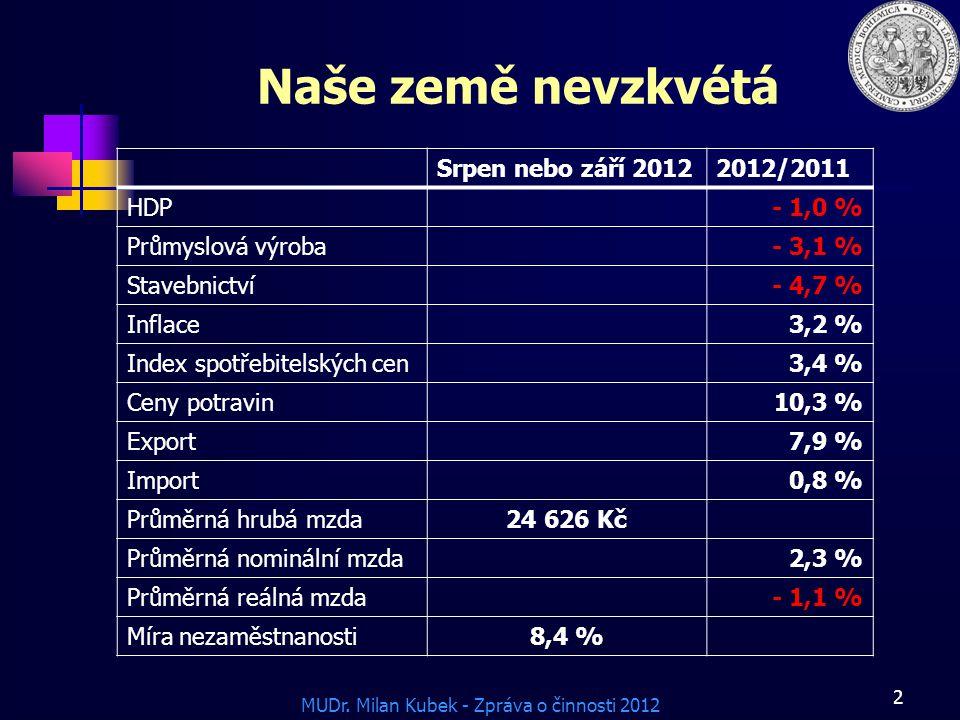 MUDr. Milan Kubek - Zpráva o činnosti 2012 Naše země nevzkvétá Srpen nebo září 20122012/2011 HDP- 1,0 % Průmyslová výroba- 3,1 % Stavebnictví- 4,7 % I