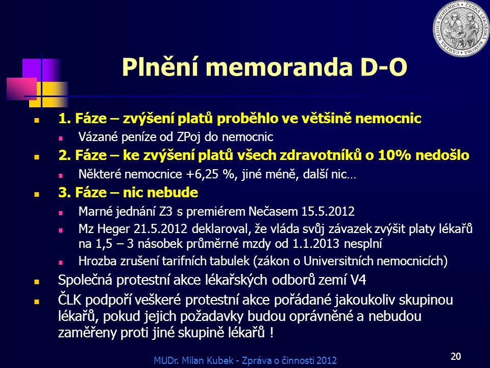 MUDr. Milan Kubek - Zpráva o činnosti 2012 20 Plnění memoranda D-O 1. Fáze – zvýšení platů proběhlo ve většině nemocnic Vázané peníze od ZPoj do nemoc