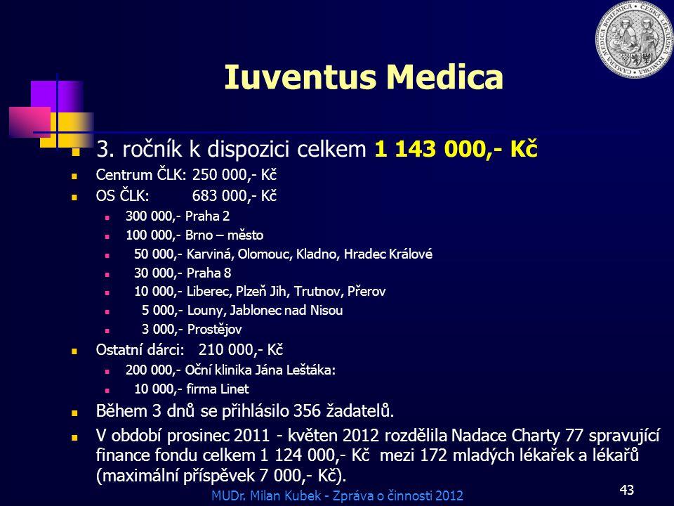 MUDr. Milan Kubek - Zpráva o činnosti 2012 43 Iuventus Medica 3. ročník k dispozici celkem 1 143 000,- Kč Centrum ČLK: 250 000,- Kč OS ČLK: 683 000,-