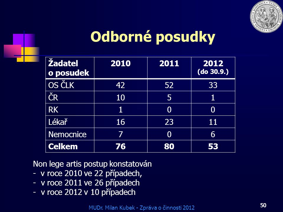 MUDr. Milan Kubek - Zpráva o činnosti 2012 50 Odborné posudky Žadatel o posudek 201020112012 (do 30.9.) OS ČLK425233 ČR1051 RK100 Lékař162311 Nemocnic