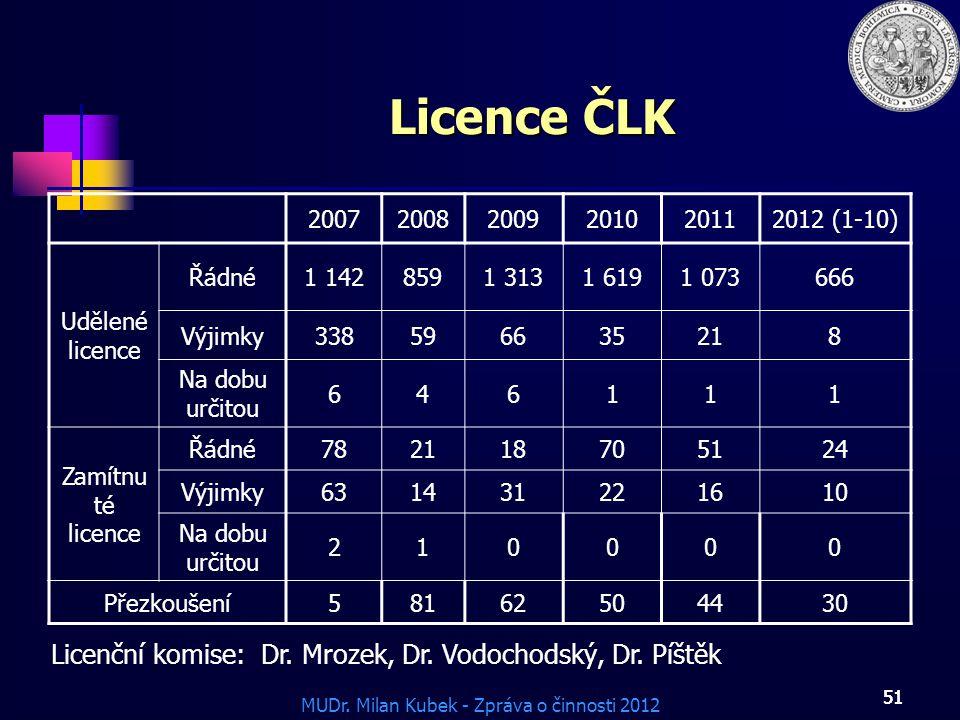 MUDr. Milan Kubek - Zpráva o činnosti 2012 51 Licence ČLK 200720082009201020112012 (1-10) Udělené licence Řádné1 1428591 3131 6191 073666 Výjimky33859