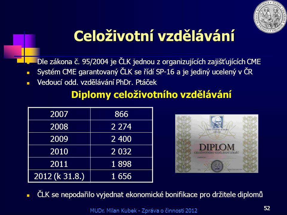 MUDr. Milan Kubek - Zpráva o činnosti 2012 52 Celoživotní vzdělávání Dle zákona č. 95/2004 je ČLK jednou z organizujících zajišťujících CME Systém CME
