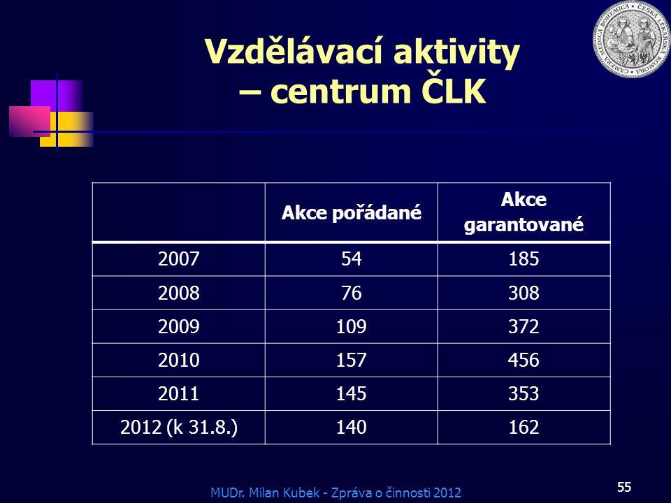 MUDr. Milan Kubek - Zpráva o činnosti 2012 Vzdělávací aktivity – centrum ČLK Akce pořádané Akce garantované 200754185 200876308 2009109372 2010157456