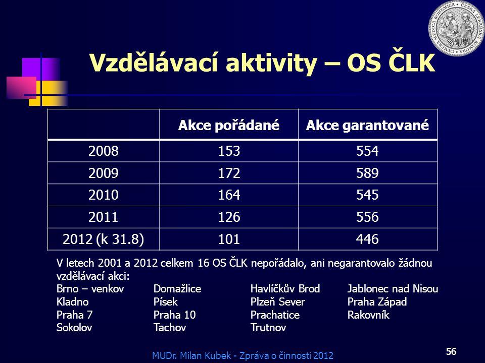 MUDr. Milan Kubek - Zpráva o činnosti 2012 56 Vzdělávací aktivity – OS ČLK Akce pořádanéAkce garantované 2008153554 2009172589 2010164545 2011126556 2