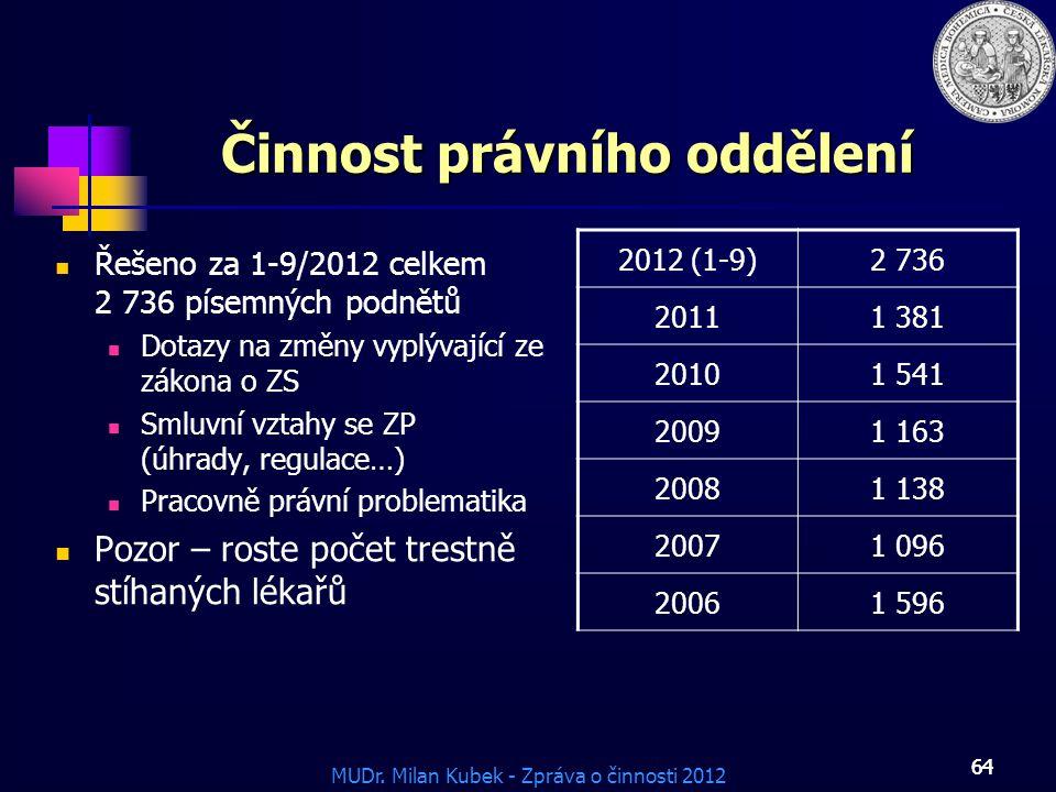 MUDr. Milan Kubek - Zpráva o činnosti 2012 64 Činnost právního oddělení Řešeno za 1-9/2012 celkem 2 736 písemných podnětů Dotazy na změny vyplývající