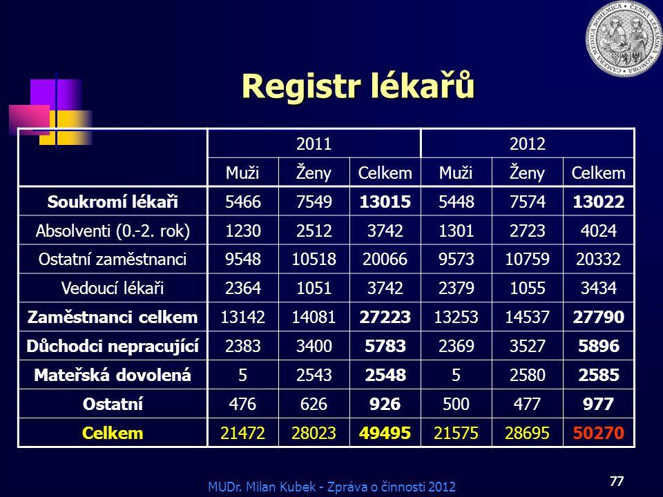 MUDr. Milan Kubek - Zpráva o činnosti 2012 77 Registr lékařů 20112012 MužiŽenyCelkemMužiŽenyCelkem Soukromí lékaři54667549130155448757413022 Absolvent