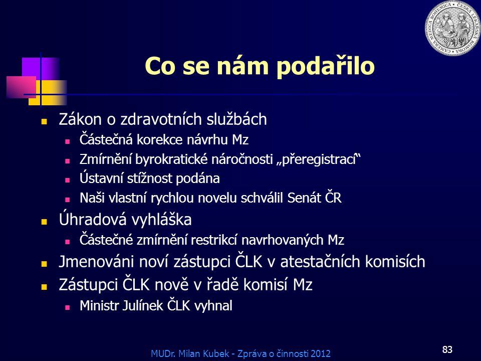 MUDr. Milan Kubek - Zpráva o činnosti 2012 Co se nám podařilo Zákon o zdravotních službách Částečná korekce návrhu Mz Zmírnění byrokratické náročnosti