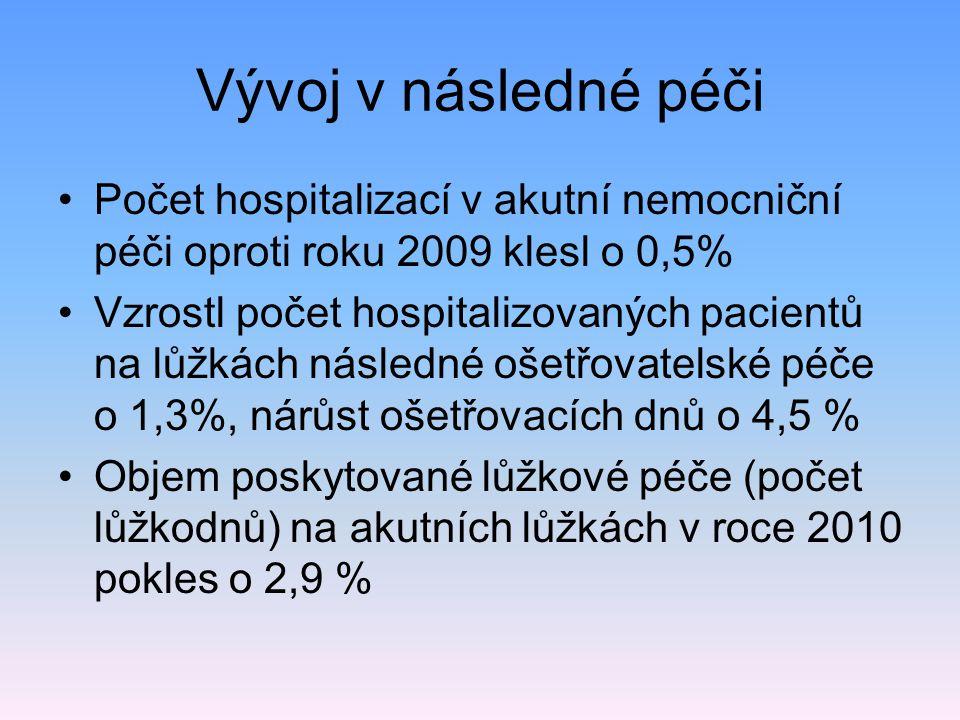 Vývoj v následné péči Počet hospitalizací v akutní nemocniční péči oproti roku 2009 klesl o 0,5% Vzrostl počet hospitalizovaných pacientů na lůžkách n