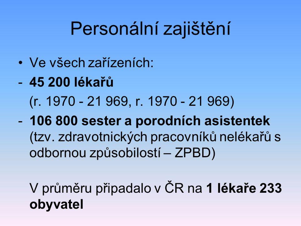 Personální zajištění Ve všech zařízeních: -45 200 lékařů (r. 1970 - 21 969, r. 1970 - 21 969) -106 800 sester a porodních asistentek (tzv. zdravotnick
