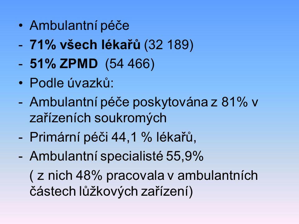 Ambulantní péče -71% všech lékařů (32 189) -51% ZPMD (54 466) Podle úvazků: -Ambulantní péče poskytována z 81% v zařízeních soukromých -Primární péči