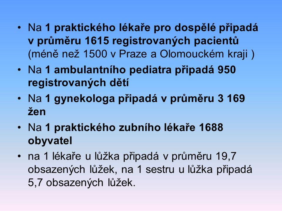 Na 1 praktického lékaře pro dospělé připadá v průměru 1615 registrovaných pacientů (méně než 1500 v Praze a Olomouckém kraji ) Na 1 ambulantního pedia