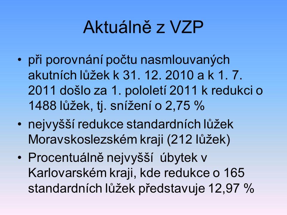 Aktuálně z VZP při porovnání počtu nasmlouvaných akutních lůžek k 31. 12. 2010 a k 1. 7. 2011 došlo za 1. pololetí 2011 k redukci o 1488 lůžek, tj. sn