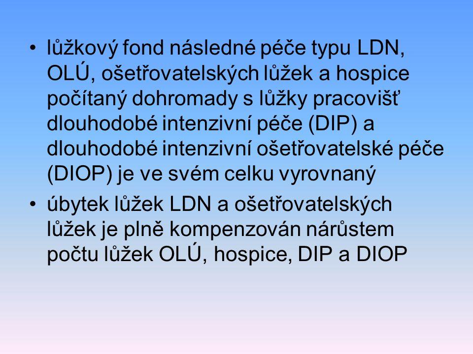 lůžkový fond následné péče typu LDN, OLÚ, ošetřovatelských lůžek a hospice počítaný dohromady s lůžky pracovišť dlouhodobé intenzivní péče (DIP) a dlo