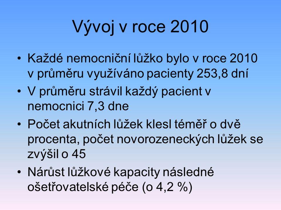 Vývoj v roce 2010 Každé nemocniční lůžko bylo v roce 2010 v průměru využíváno pacienty 253,8 dní V průměru strávil každý pacient v nemocnici 7,3 dne P