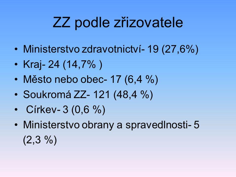 ZZ podle zřizovatele Ministerstvo zdravotnictví- 19 (27,6%) Kraj- 24 (14,7% ) Město nebo obec- 17 (6,4 %) Soukromá ZZ- 121 (48,4 %) Církev- 3 (0,6 %)