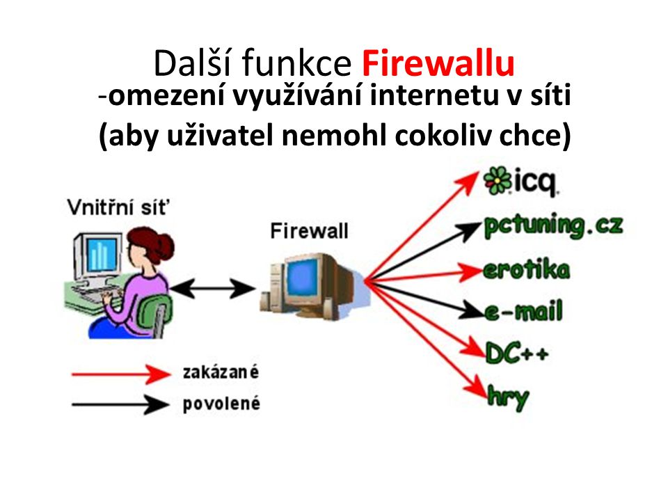 SPAM – nevyžádaná pošta - nevyžádané masově šířené sdělení (reklama) šířené internetem Zákon o některých službách inf, společnosti (č.
