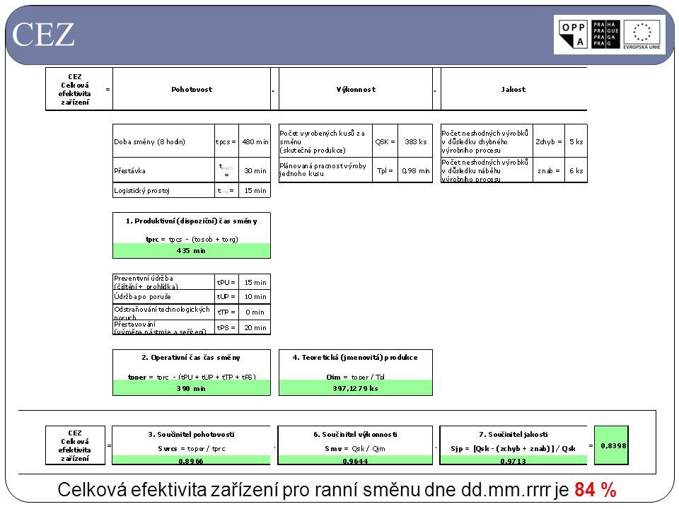 Celková efektivita zařízení pro ranní směnu dne dd.mm.rrrr je 84 %
