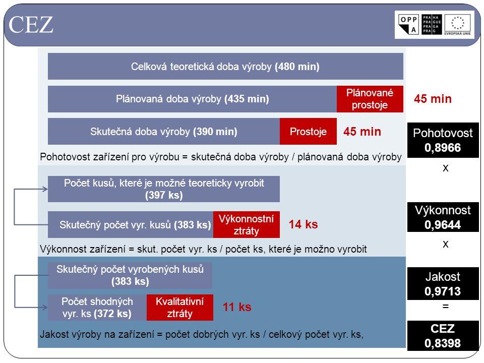 CEZ Pohotovost 0,8966 Výkonnost 0,9644 x Jakost 0,9713 x = CEZ 0,8398 Celková teoretická doba výroby (480 min) Plánovaná doba výroby (435 min) Plánova