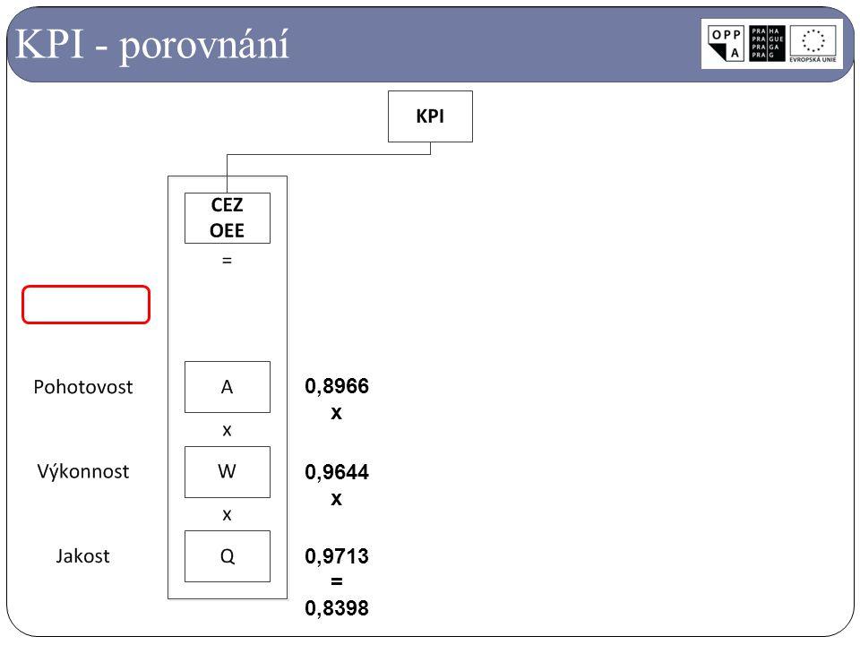 KPI - porovnání 0,8966 x 0,9644 x 0,9713 = 0,8398