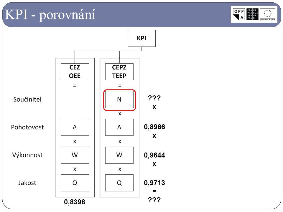 KPI - porovnání 0,8966 x 0,9644 x 0,9713 = ??? x 0,8398