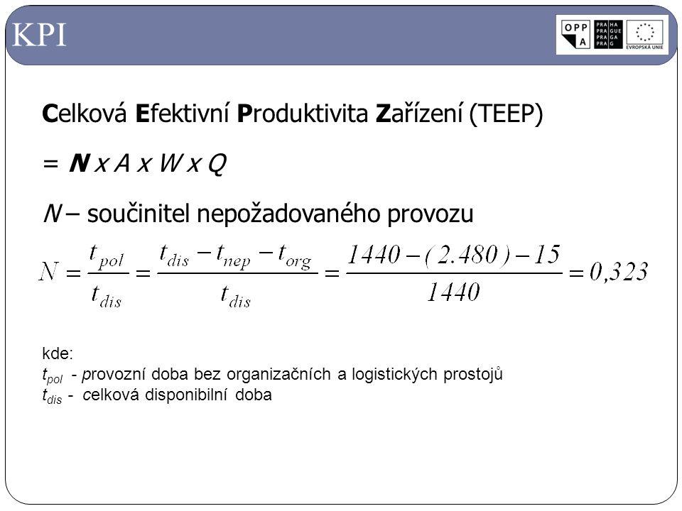Celková Efektivní Produktivita Zařízení (TEEP) = N x A x W x Q N – součinitel nepožadovaného provozu KPI kde: t pol - provozní doba bez organizačních