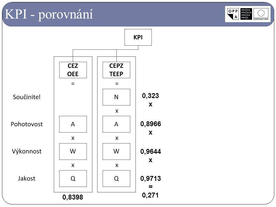 KPI - porovnání 0,8966 x 0,9644 x 0,9713 = 0,271 0,323 x 0,8398