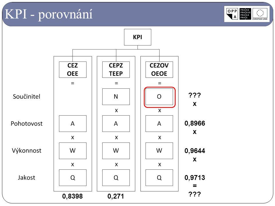KPI - porovnání 0,8966 x 0,9644 x 0,9713 = ??? x 0,83980,271