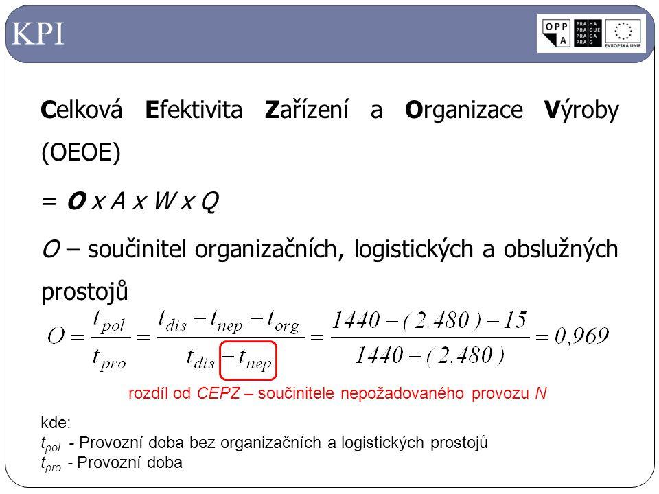 Celková Efektivita Zařízení a Organizace Výroby (OEOE) = O x A x W x Q O – součinitel organizačních, logistických a obslužných prostojů KPI kde: t pol