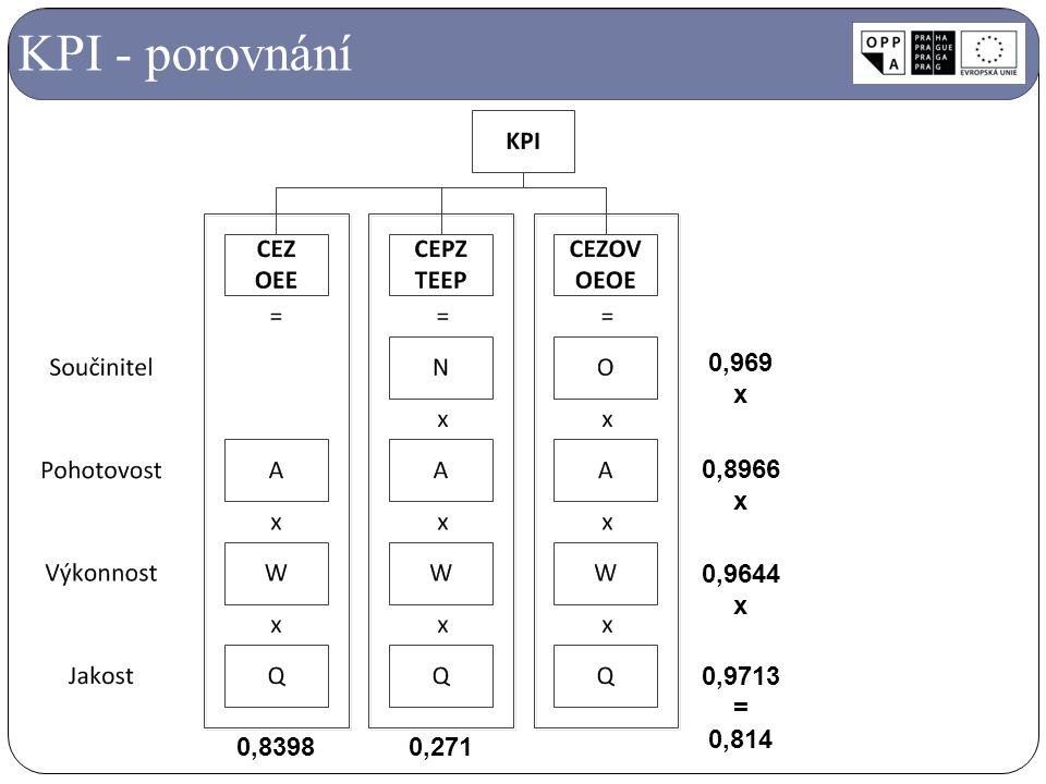 KPI - porovnání 0,8966 x 0,9644 x 0,9713 = 0,814 0,969 x 0,83980,271
