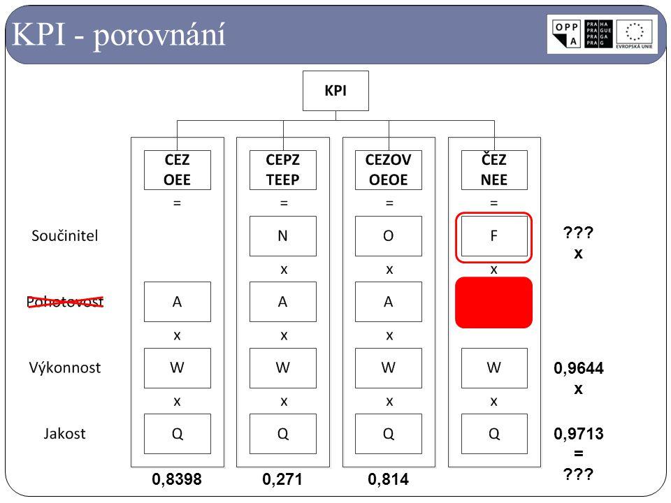 KPI - porovnání 0,83980,271 0,9644 x 0,9713 = ??? x 0,814