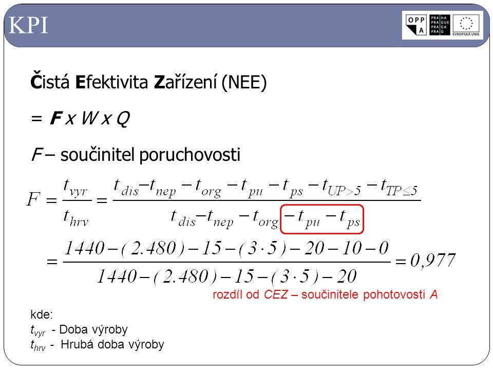 Čistá Efektivita Zařízení (NEE) = F x W x Q F – součinitel poruchovosti KPI kde: t vyr - Doba výroby t hrv - Hrubá doba výroby rozdíl od CEZ – součini