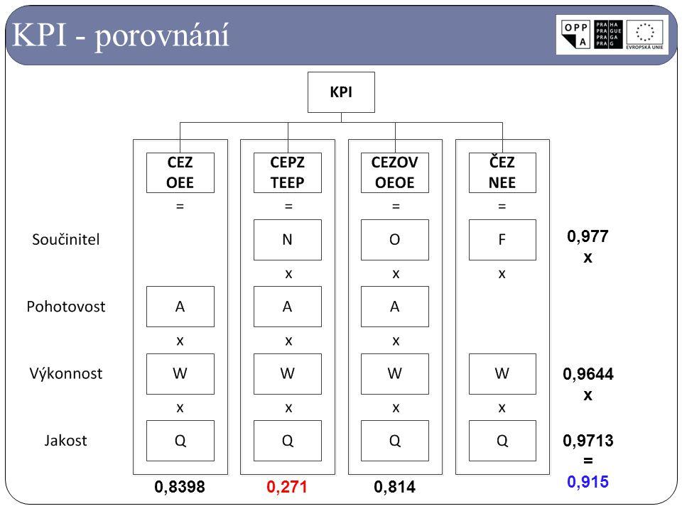 KPI - porovnání 0,83980,271 0,9644 x 0,9713 = 0,915 0,977 x 0,814