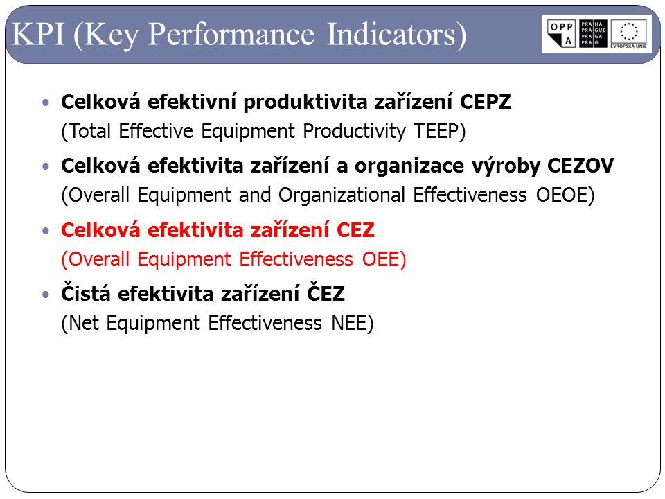 Celková efektivní produktivita zařízení CEPZ (Total Effective Equipment Productivity TEEP) Celková efektivita zařízení a organizace výroby CEZOV (Over