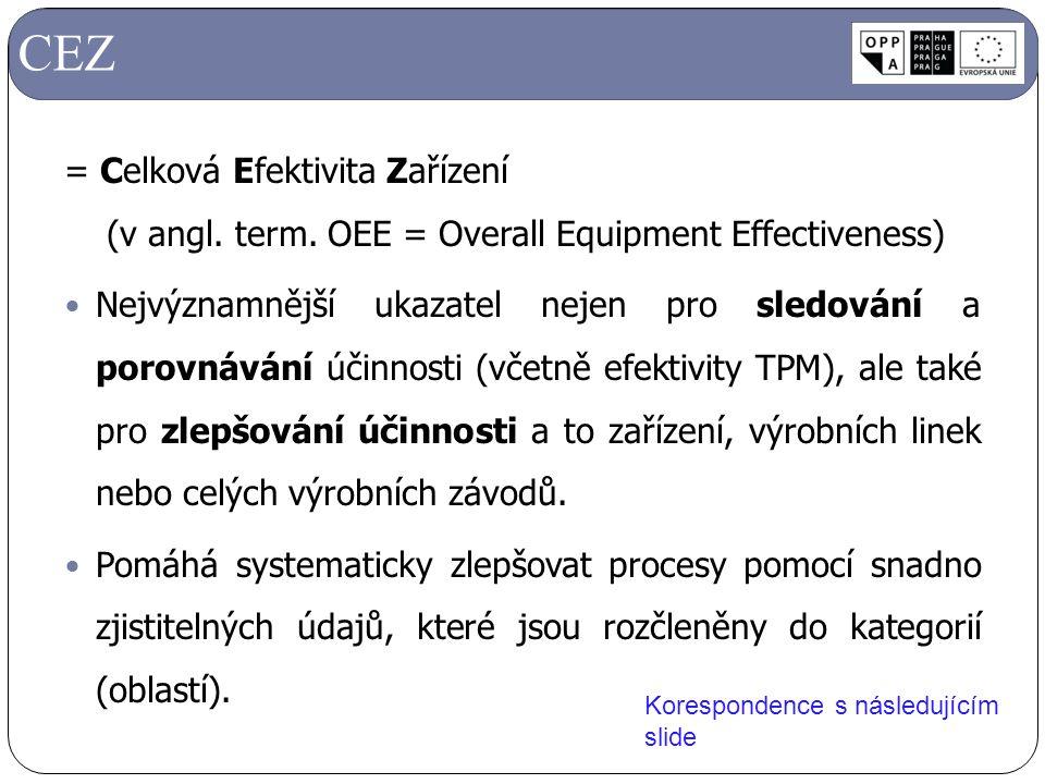 = Celková Efektivita Zařízení (v angl. term. OEE = Overall Equipment Effectiveness) Nejvýznamnější ukazatel nejen pro sledování a porovnávání účinnost