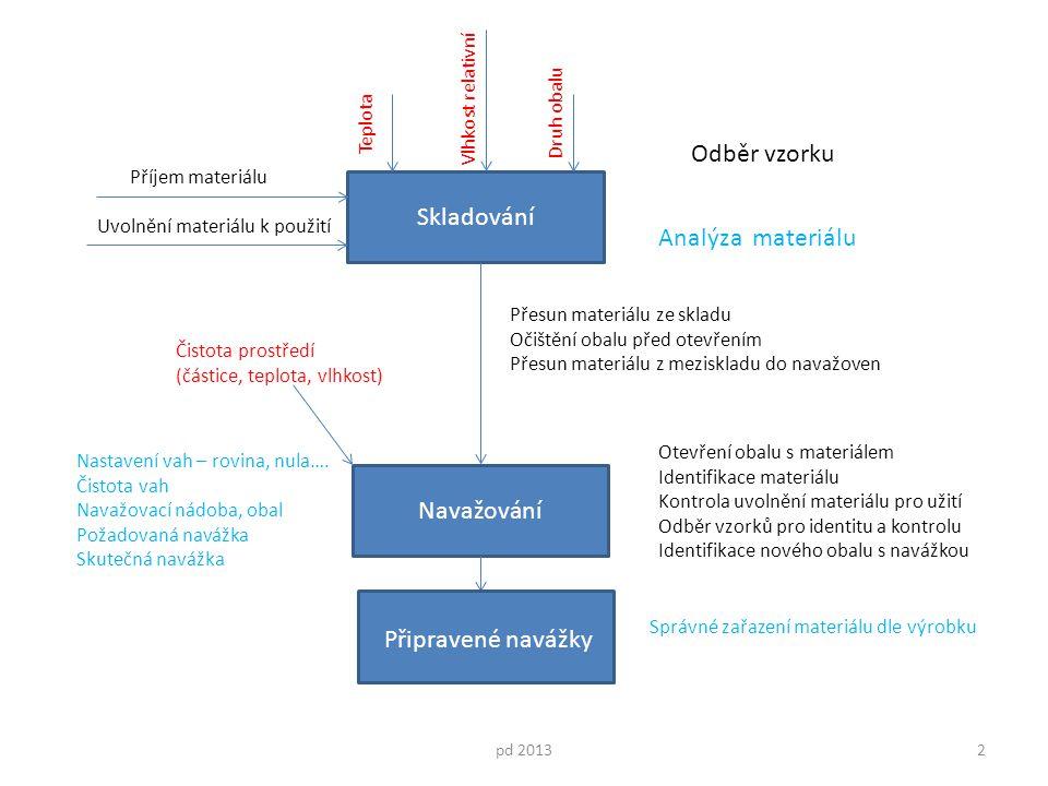 Skladování Navažování Teplota Příjem materiálu pd 20132 Vlhkost relativní Druh obalu Uvolnění materiálu k použití Otevření obalu s materiálem Identifi