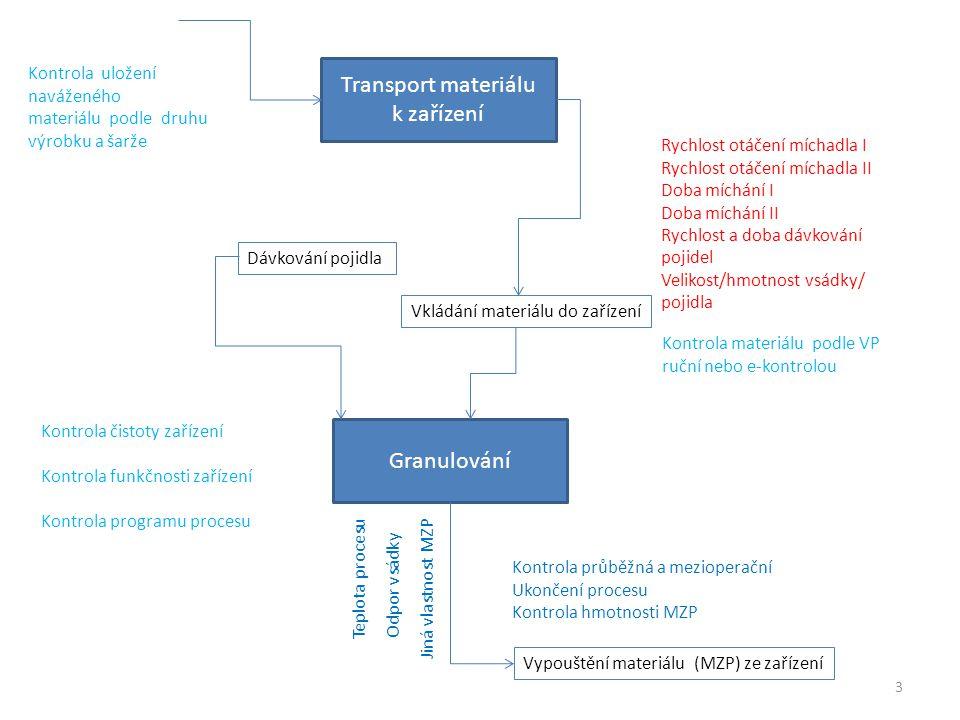 Granulování Transport materiálu k zařízení 3 Kontrola uložení naváženého materiálu podle druhu výrobku a šarže Kontrola materiálu podle VP ruční nebo