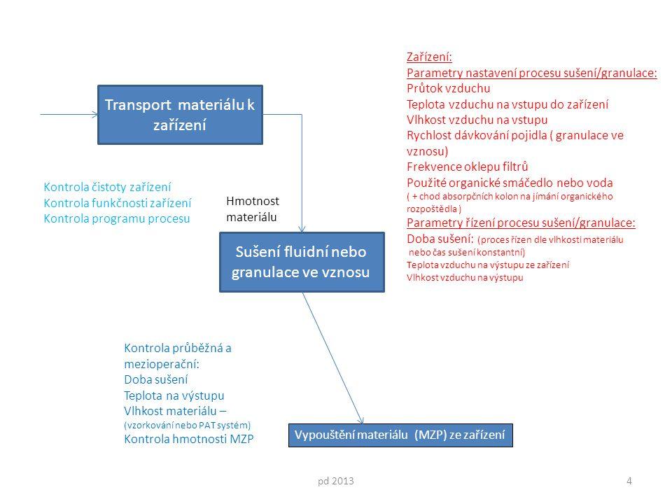 Transport materiálu k zařízení pd 20134 Sušení fluidní nebo granulace ve vznosu Kontrola čistoty zařízení Kontrola funkčnosti zařízení Kontrola progra
