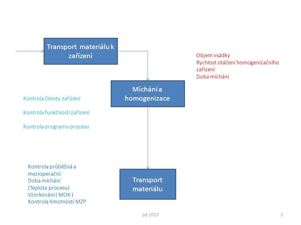 Míchání a homogenizace pd 20135 Transport materiálu k zařízení Kontrola čistoty zařízení Kontrola funkčnosti zařízení Kontrola programu procesu Kontrola průběžná a mezioperační: Doba míchání (Teplota procesu) Vzorkování ( MOK ) Kontrola hmotnosti MZP Objem vsádky Rychlost otáčení homogenizačního zařízení Doba míchání Transport materiálu