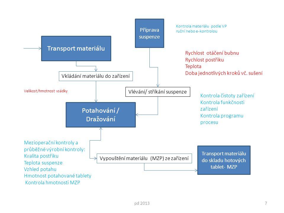 Potahování / Dražování pd 20137 Transport materiálu Mezioperační kontroly a průběžné výrobní kontroly: Kvalita postřiku Teplota suspenze Vzhled potahu