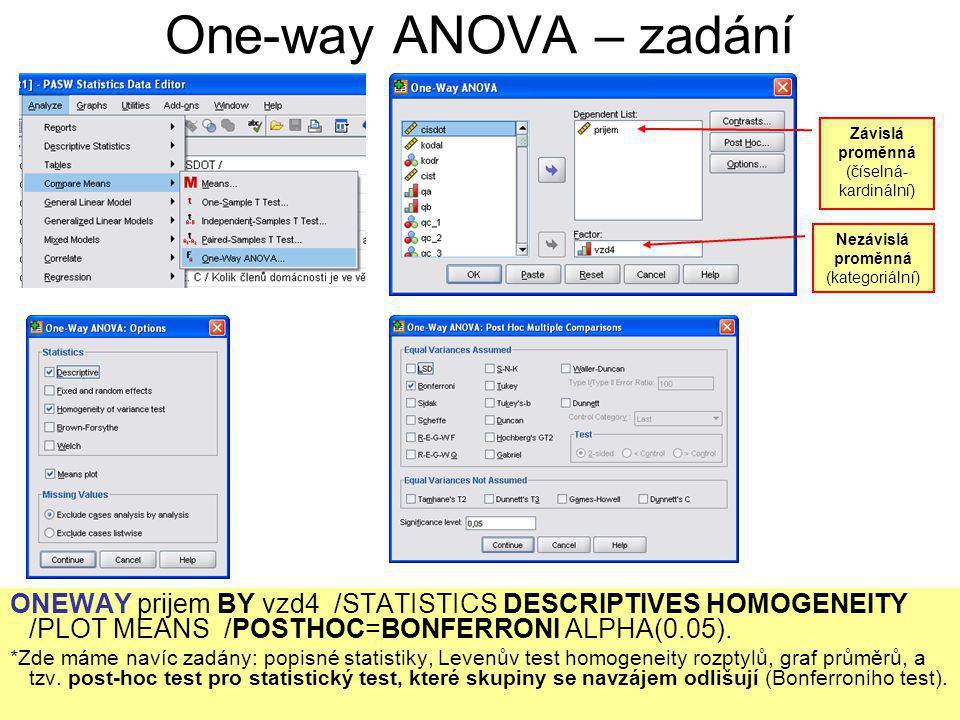 ONEWAY prijem BY vzd4 /STATISTICS DESCRIPTIVES HOMOGENEITY /PLOT MEANS /POSTHOC=BONFERRONI ALPHA(0.05). *Zde máme navíc zadány: popisné statistiky, Le