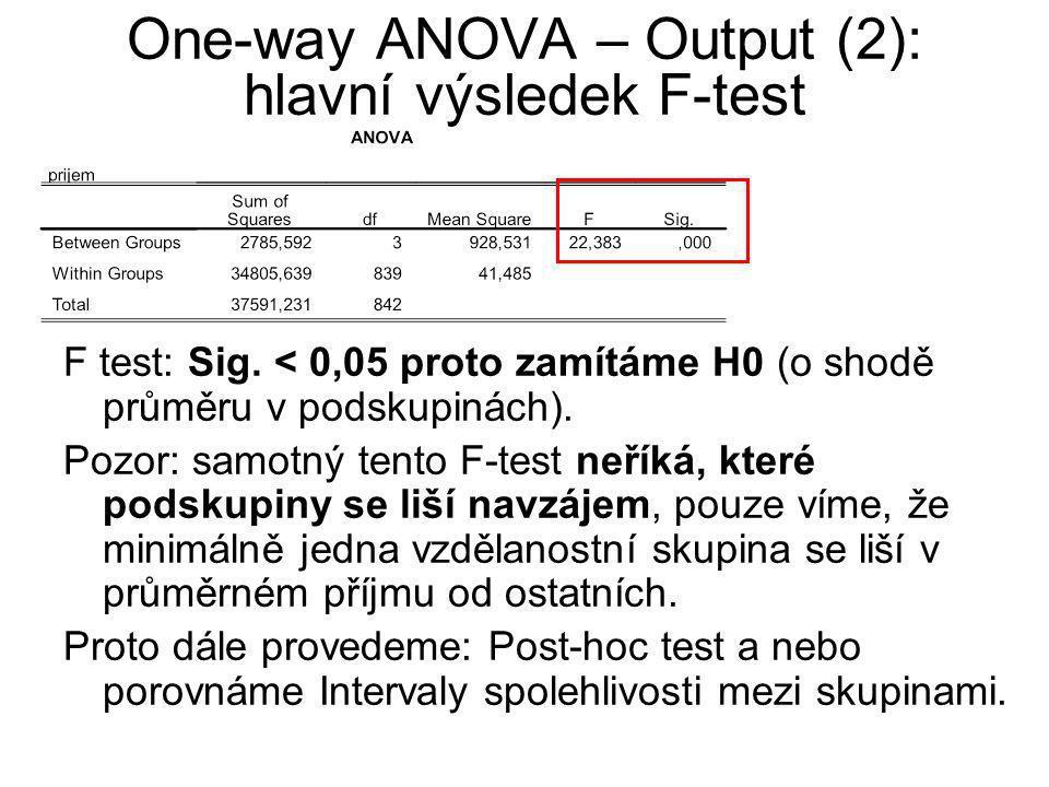 One-way ANOVA – Output (2): hlavní výsledek F-test F test: Sig. < 0,05 proto zamítáme H0 (o shodě průměru v podskupinách). Pozor: samotný tento F-test