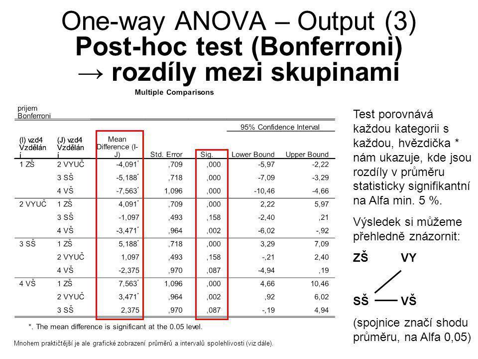 One-way ANOVA – Output (3) Post-hoc test (Bonferroni) → rozdíly mezi skupinami Test porovnává každou kategorii s každou, hvězdička * nám ukazuje, kde