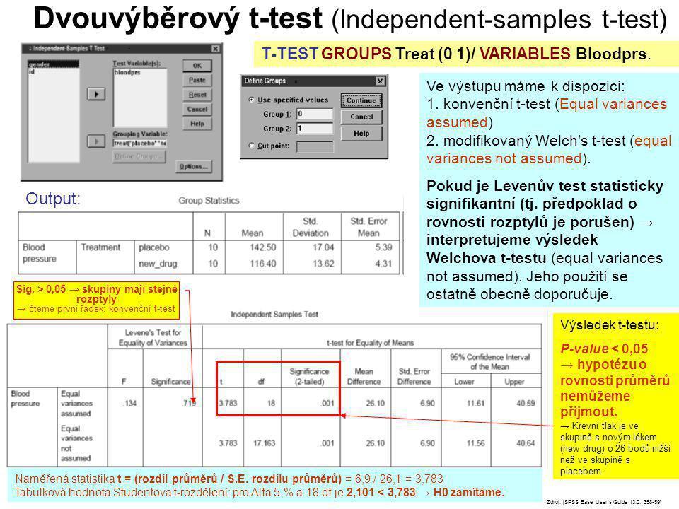 Dvouvýběrový t-test (Independent-samples t-test) Zdroj: [SPSS Base User's Guide 13.0: 358-59] T-TEST GROUPS Treat (0 1)/ VARIABLES Bloodprs. Ve výstup