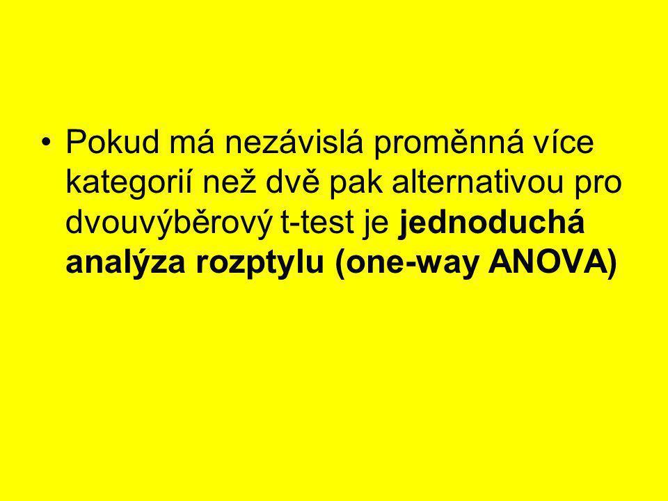 One-Way Analysis of Variance ANOVA jednoduchá analýza rozptylu