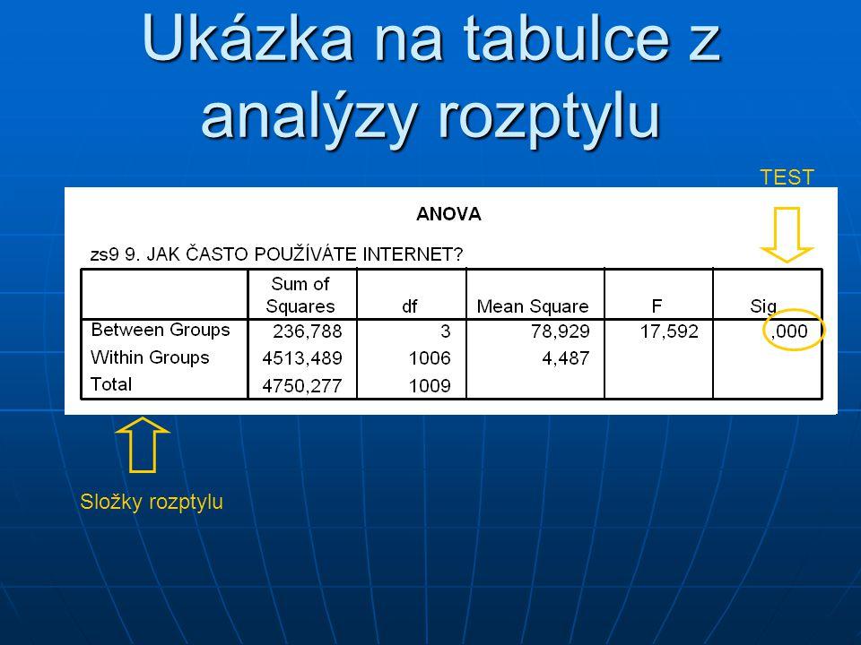 Ukázka na tabulce z analýzy rozptylu TEST Složky rozptylu
