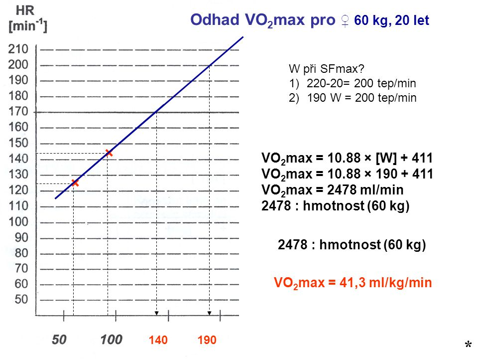 * Odhad VO 2 max pro ♀ 60 kg, 20 let × × 140 W při SFmax.