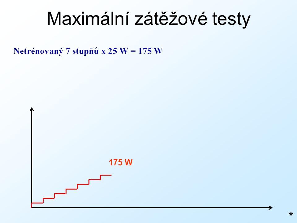 Maximální zátěžové testy Netrénovaný 7 stupňů x 25 W = 175 W * 175 W